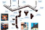 Промышленные водосточные системы
