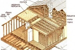 Строительство каркасно-щитовых домов