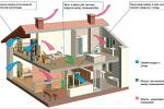 Монтаж вытяжных и вентиляционных конструкций в здании