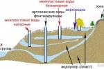 Гидрогеологические работы
