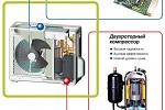 Инверторные сплит-системы кондиционирования
