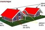 Как уменьшить теплопотери в доме?