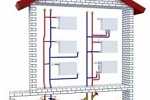 разновидности отопительных систем для дома