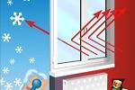 стеклопакеты с энергосбережением